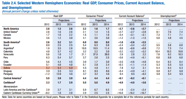 FMI crecimiento bolivia 2013