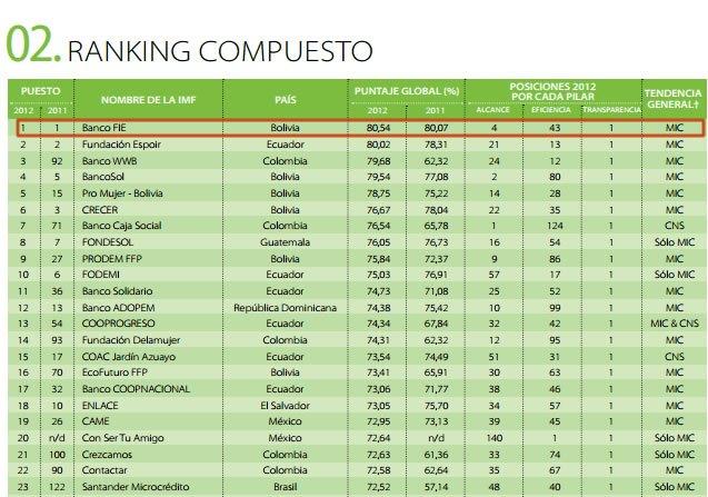 ranking microfinancieras FIE