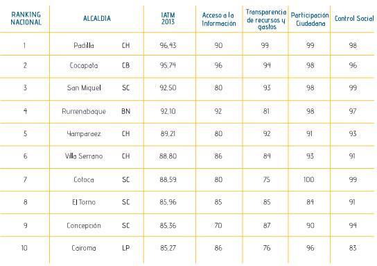 ranking transparencia
