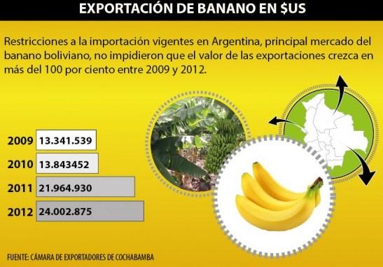 exportacion banano