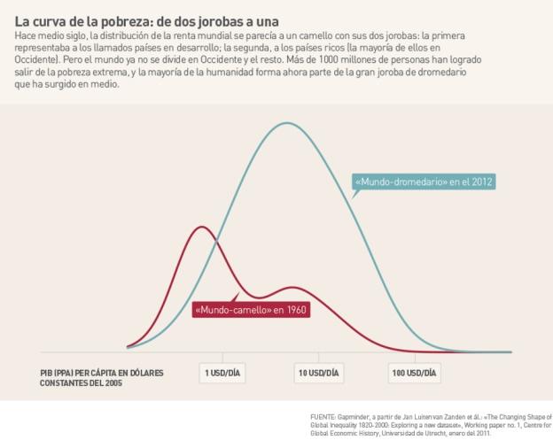 curva de la pobreza Gates1