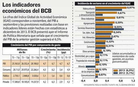 Info-indicadores-economicos-BCB
