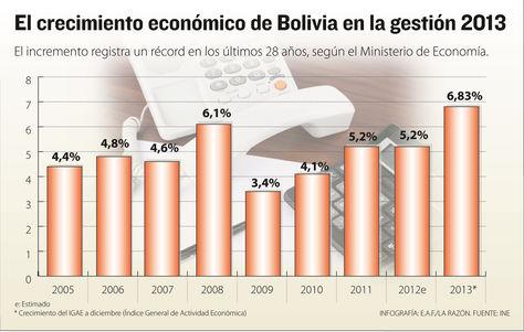 crecimiento-economico-Bolivia-Infografia-Razon