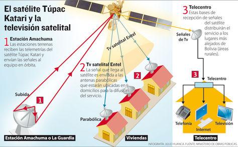 Info-television-satelital-Entel
