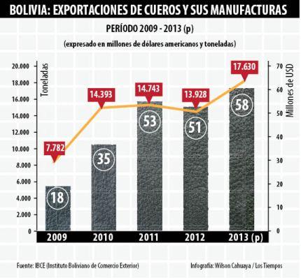 exportaciones de cueros y manufactura IBCE
