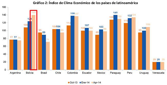 Indice clima de negocio latinoamerica