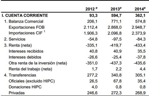 Balanza de cuenta corriente colombia