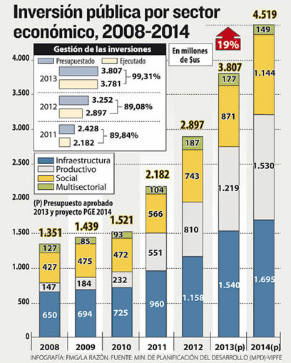 Info-inversion-publica-sector-economico