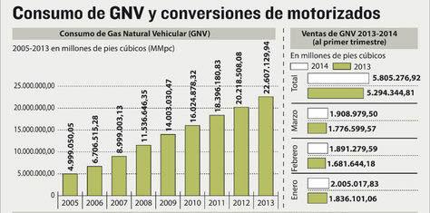 consumo-GNV1 nuevo