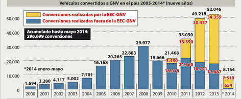 consumo-GNV1