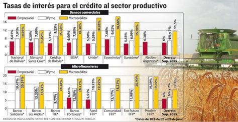 Info-tasas-interes-sector-productivo_