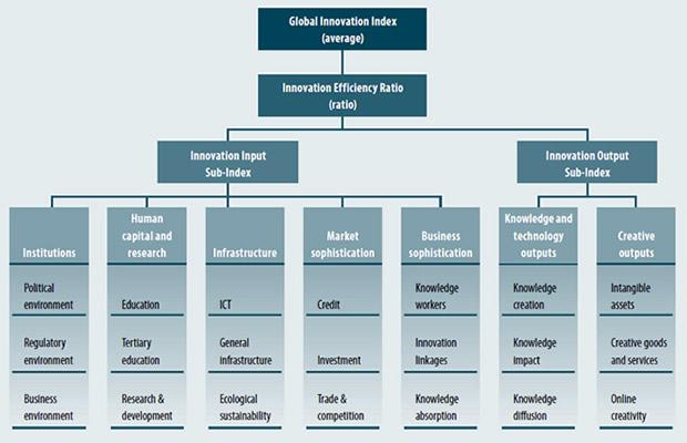arbol innovacion
