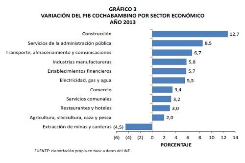 Variación_del_PIB_cochabambino_por_sector_económico_2013