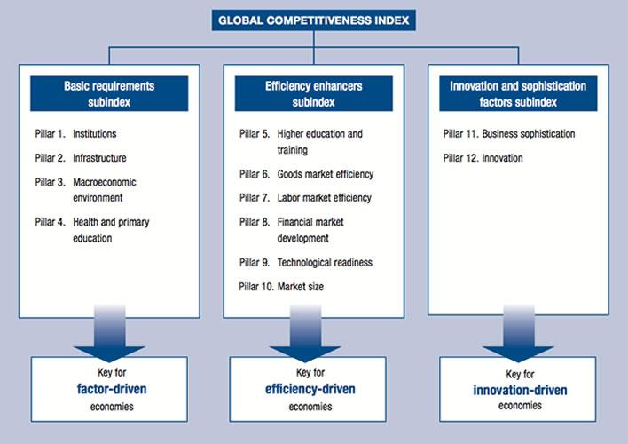 Reporte De Competitividad Global 2014 2015 World