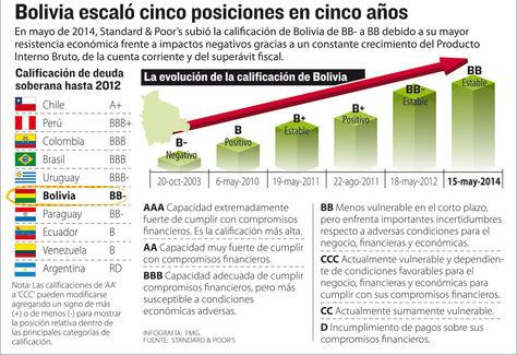 Info calificación de riesgo./Fuente La Razón.