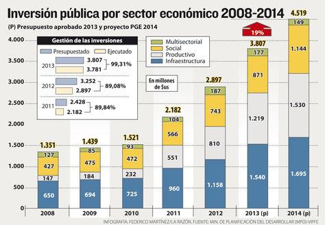 Info inversión pública./Fuente La Razón