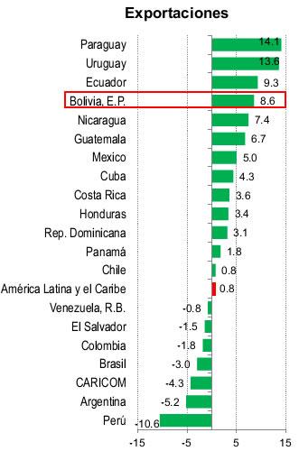 exportaciones Bolivia