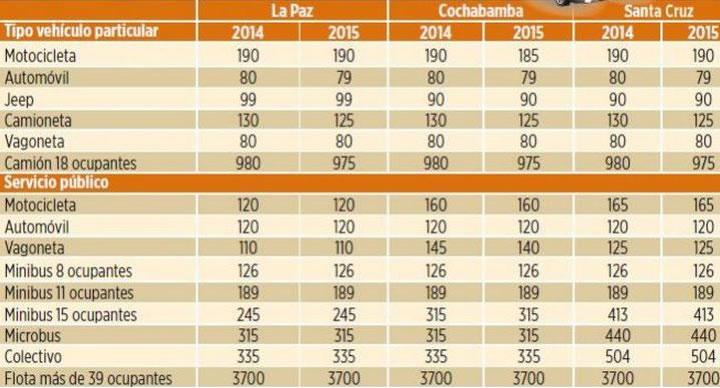 precios soat 2015