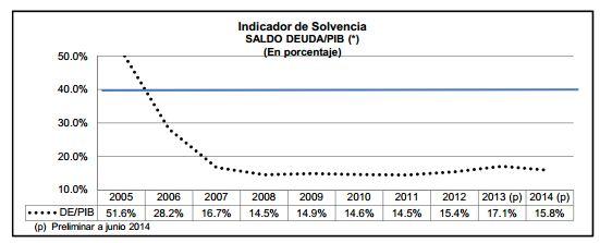 indicador solvencia PIB