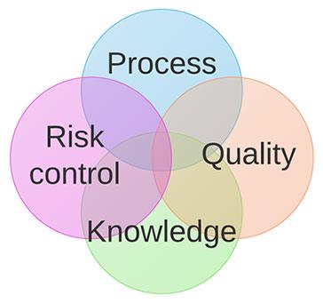 process system