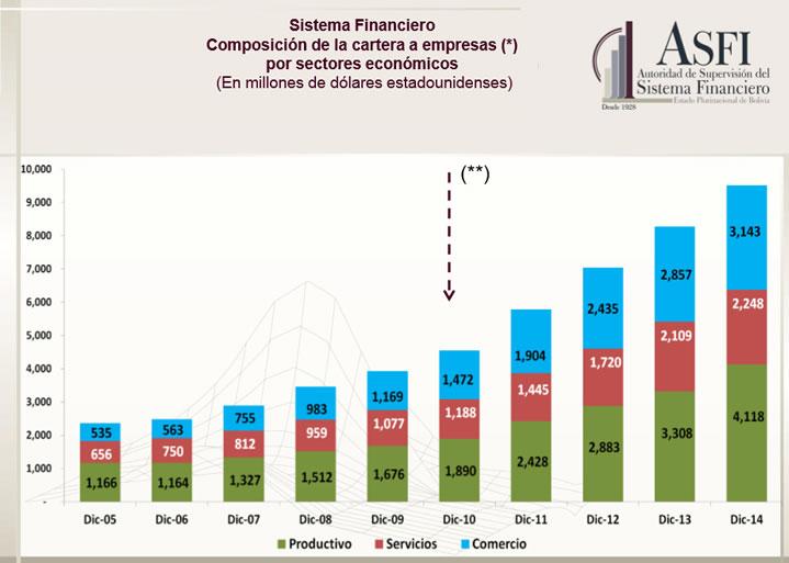 Compsición de la cartera a empresas (Fuente: ASFI)