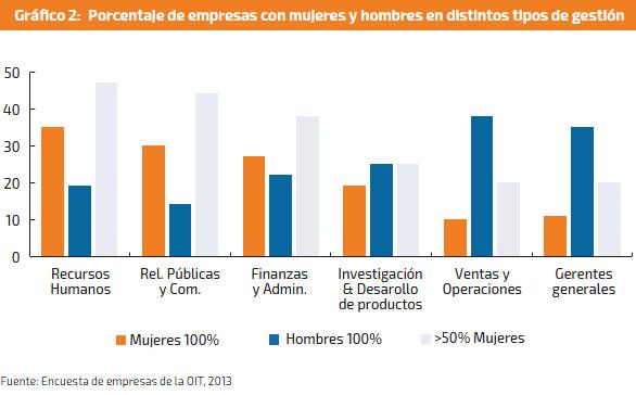 porcentaje de empresas con mujeres y hombres