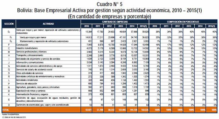 base empresarial por actividad economica bolivia