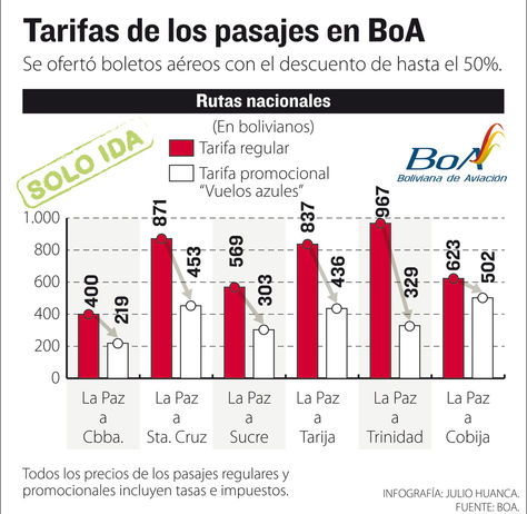 Info-tarifas-pasajes-BoA