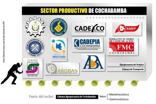sector productivo cochabamba