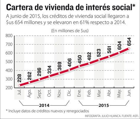 Info-creditos-vivienda-social