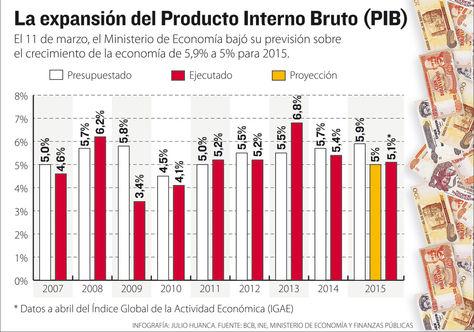 Info-expansion-PIB