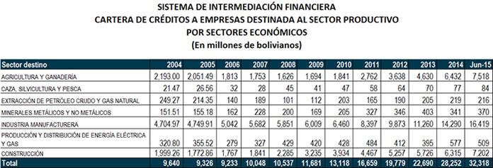 TABLA creditos sector productivo1