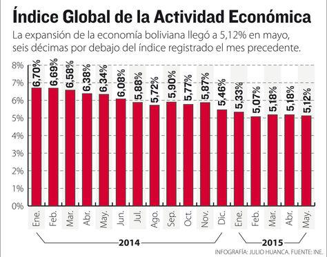 indice global economia bolivia