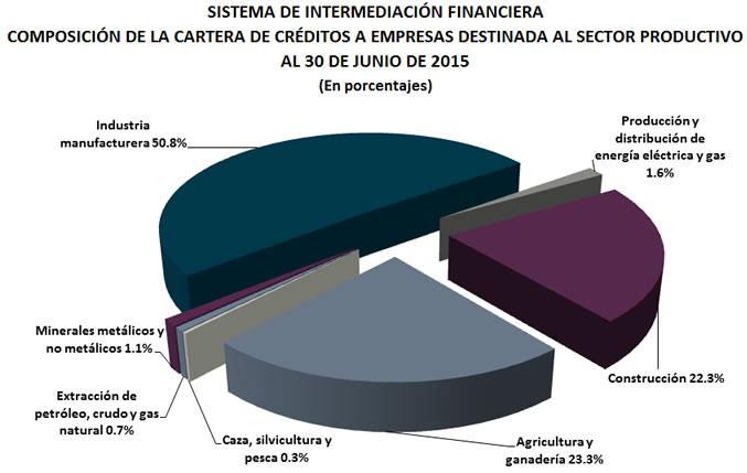 torta creditos sector productivo
