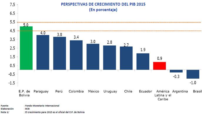 tabla crecimiento PIB