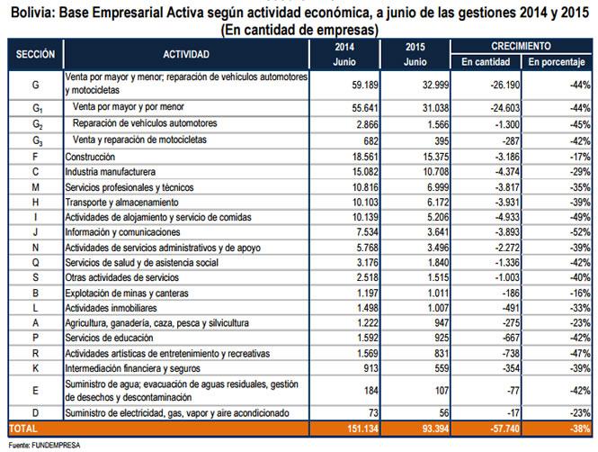 tabla empresas actividad economica