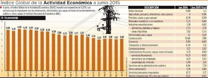indice actividad economica