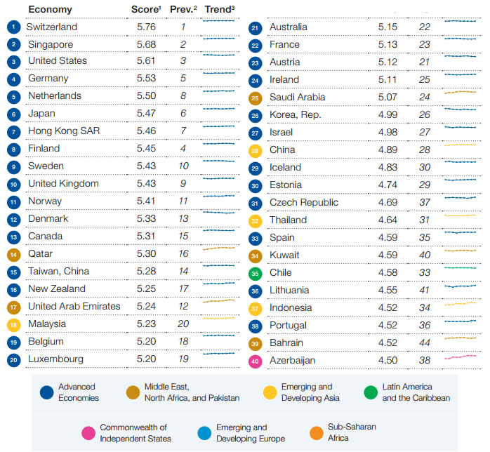 ranking paises competitivos