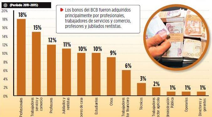 bonos BCB