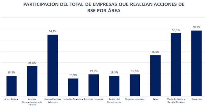 Fuente: Observatorio de Responsabilidad Social Empresarial de Bolivia