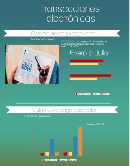 transacciones electronicas