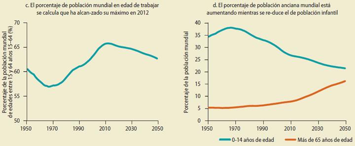 Fuente: Banco Mundial