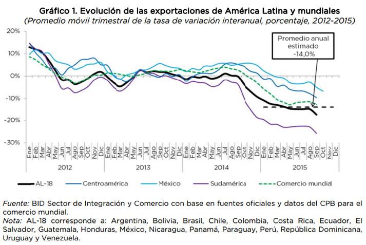 cuadro evolucion exportaciones