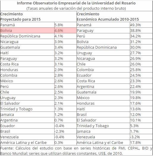 tabla crecimiento economias1
