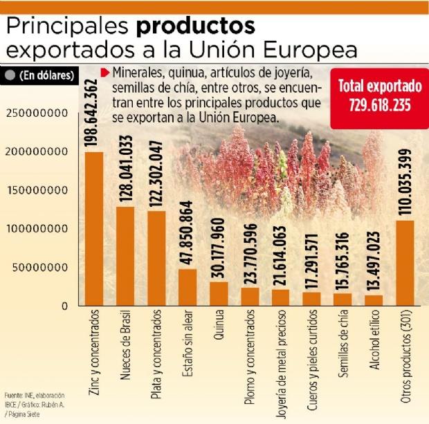 cadenas productivas bolivia union europea