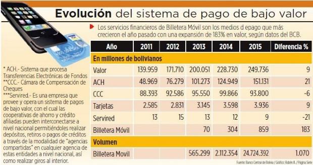 dinero movil 2016 bolivia