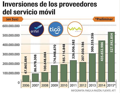 inversiones telefonia 2015