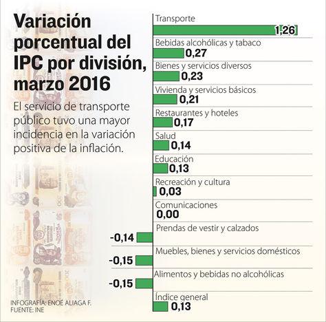 valoracion ipc 2016