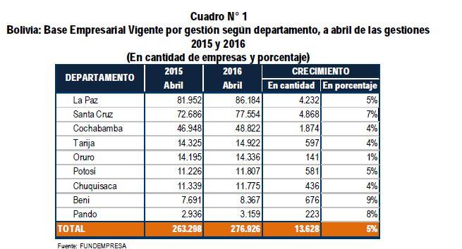 base empresarial vigente 2016 abril bolivia