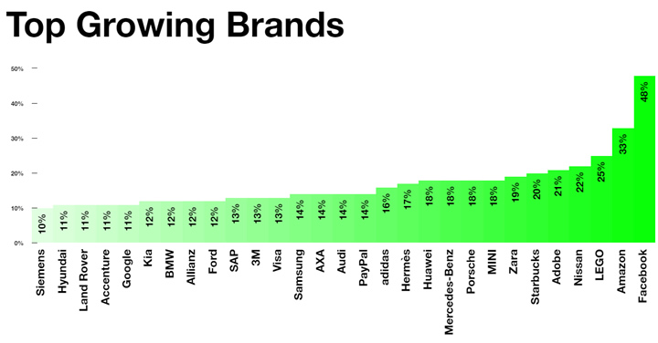 top-world-brands-2016